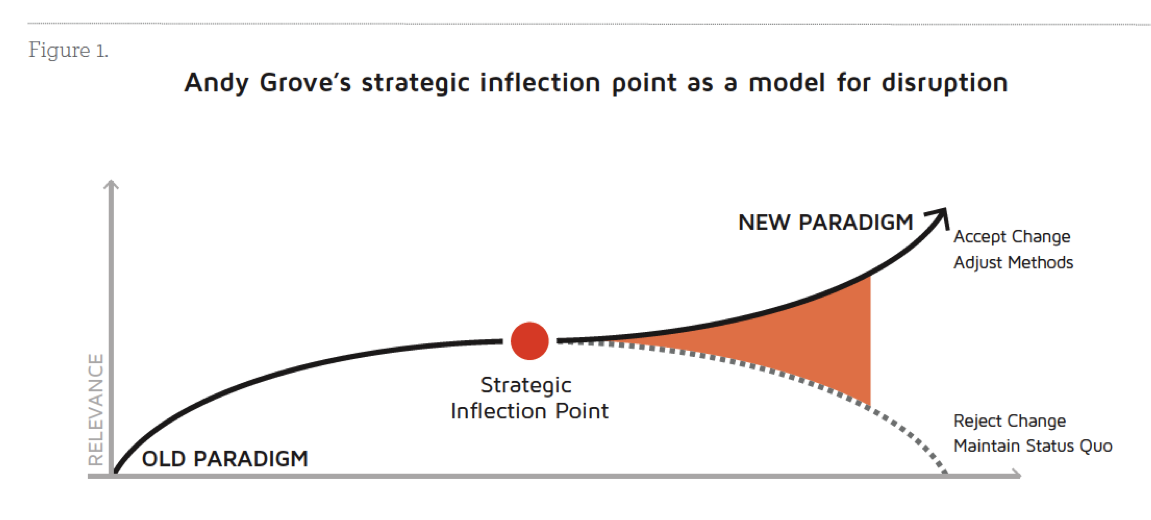 how to solve inflection point